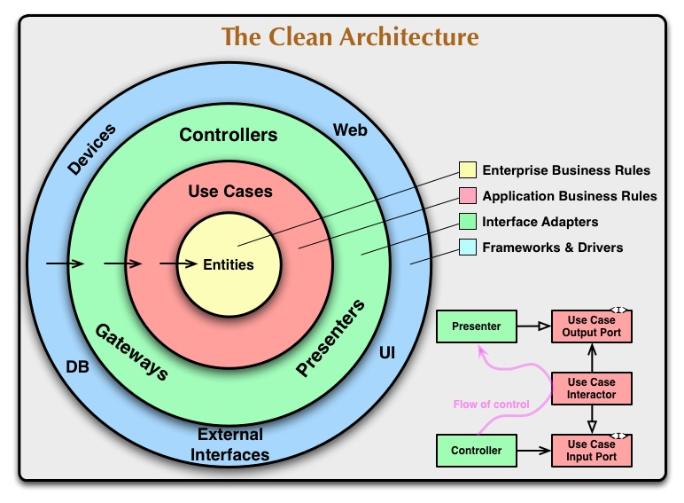 The Clean Achitecture