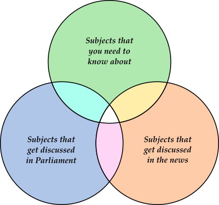 Venn diagram: what's in the news, what's discussed in Parliament, and what you need to know are three different things.
